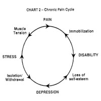 Image: Chronic Pain Cycle: New Life Outlook  Infographic